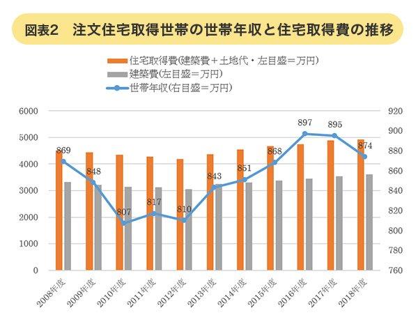 注文住宅取得世帯の世帯年収と住宅取得費の推移