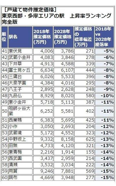 東京西武・多摩エリアランキング41-60位