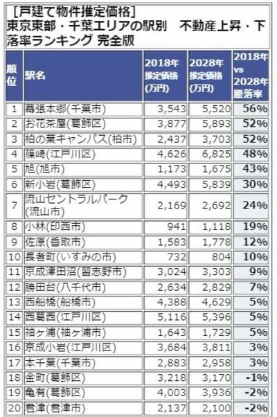 東京東部・千葉エリアランキング1-20位