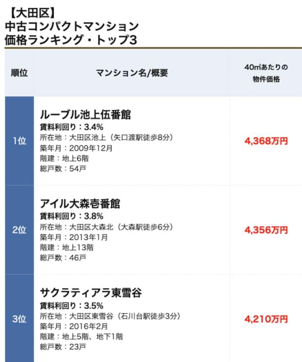 大田区の「中古コンパクトマンション」価格ランキング・トップ5! 50㎡以下で人気の物件、価格、値上がり率は?