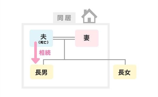 配偶者居住権保護が必要なケース(2)