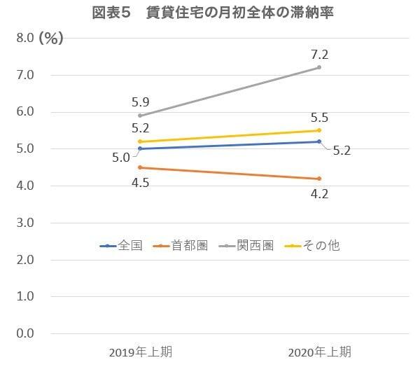 図表5 賃貸住宅の月初全体の滞納率(単位:%)
