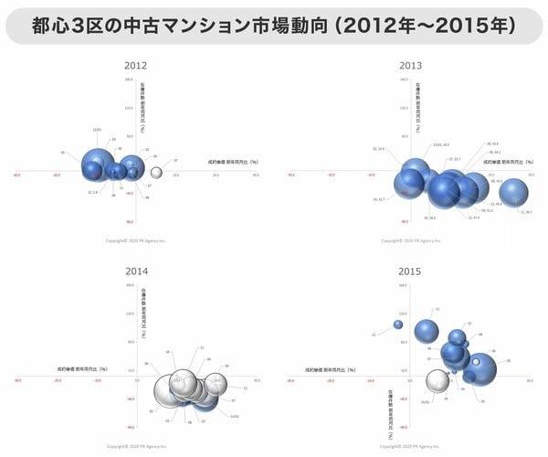 グラフ 都心3区の中古マンション市場動向(2012年~2015年)