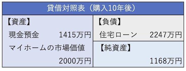 貸借対照表(購入10年後)