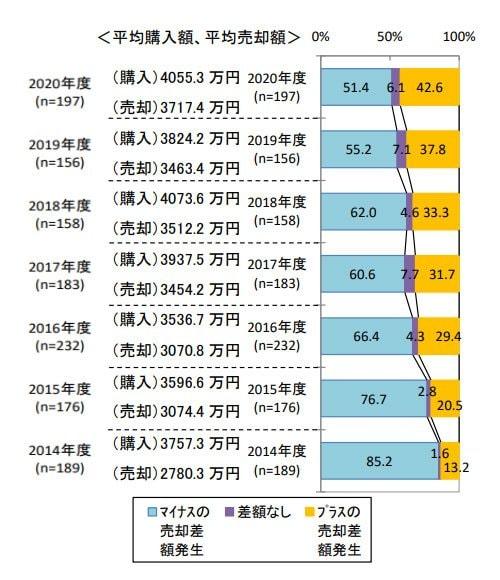新築マンションの平均購入額・平均売却額の年別データ