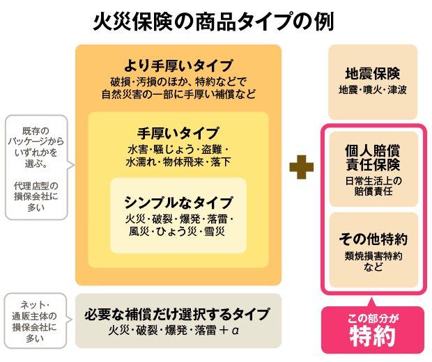 火災保険の商品タイプの例
