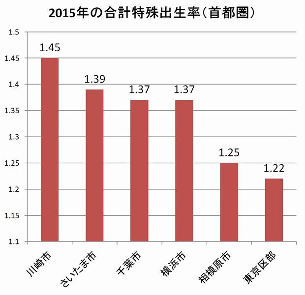 2015年の合計特殊出生率(首都圏)