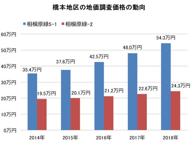 [地価調査]橋本地区の商業地(相模原緑5-1)と住宅地(相模原緑-2)の5年間の価格動向
