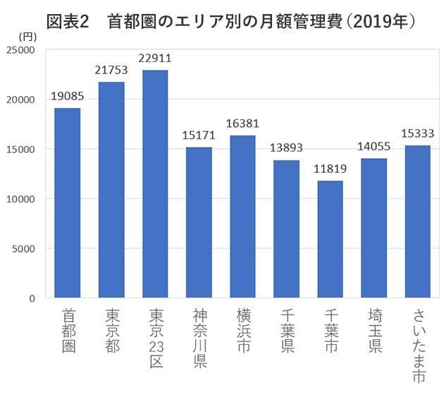 図表2 首都圏のエリア別の月額管理費(2019年)
