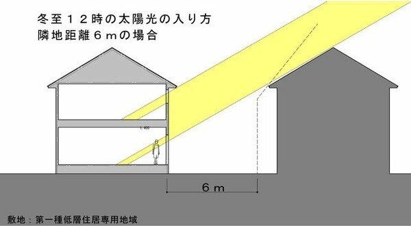 「日当たりがいい家」かどうかの判断は、冬至の南中時(12時ごろ)に太陽光が入るかどうかで決まる