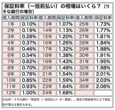 住宅ローンの保証料率(りそな銀行の場合)