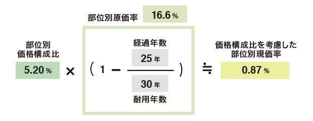 価格構成比を考慮した部位別現価率(屋根材)