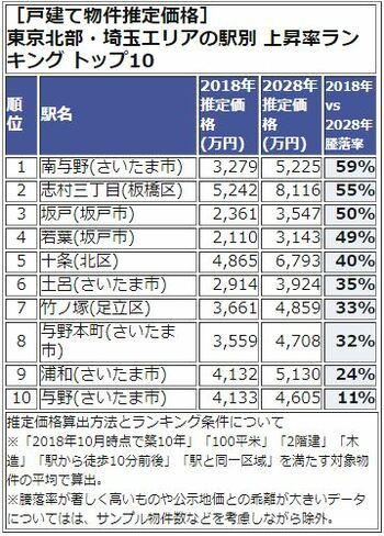 東京北部・埼玉エリアの駅別 上昇率ランキング トップ10