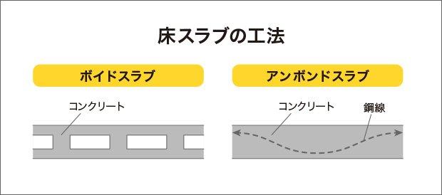 床スラブの工法