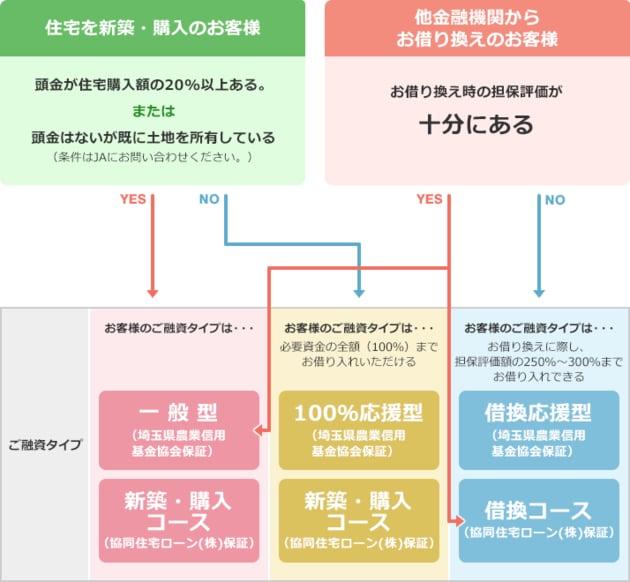 JAバンク埼玉住宅ローンのニーズ別融資タイプ