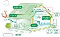 aZEH(ゼッチ)補助金は最大105万円! ネット・ゼロ・エネルギーハウス支援事業を徹底解説【2021年度版】