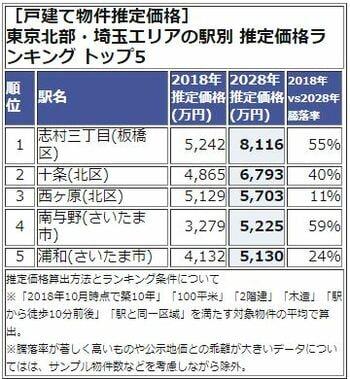 東京北部・埼玉エリアの駅別 推定価格ランキング トップ5