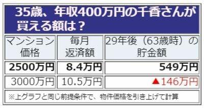 住宅ローンシミュレーション、35歳。年収400万円、独身女性