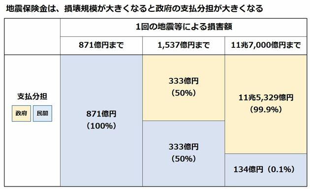 地震保険 政府と民間の支払い負担