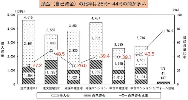 住宅ローンの目安「借入金に対する頭金(自己資金)の比率」