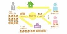 a離婚したら、わが家はどうなる? 不動産売却で住宅ローンを完済できても「いばらの道」~離婚問題に詳しい弁護士が解説~