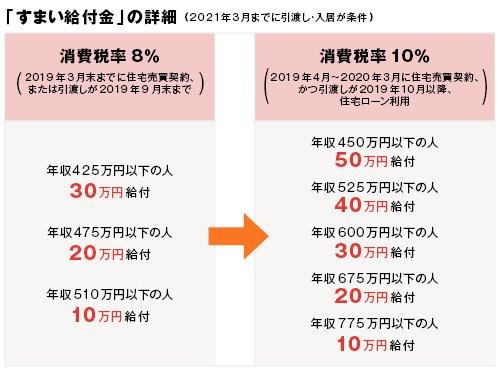 「すまい給付金」の詳細(2021年3月までに引渡し・入居が条件)