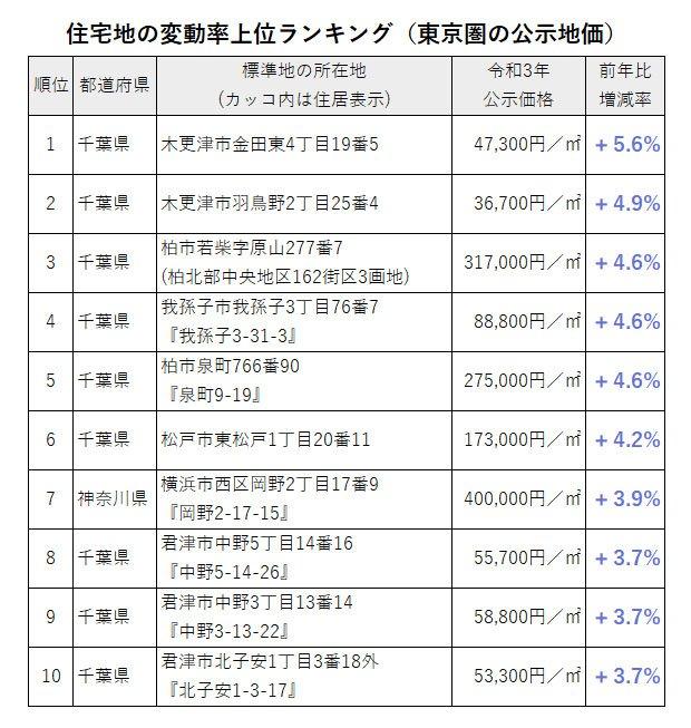 住宅地の公示地価の変動率上位ランキング(東京圏の公示地価)
