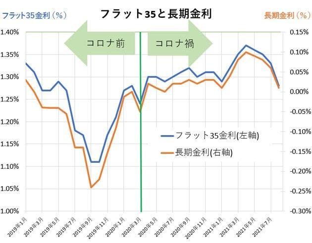 グラフ:フラット35と長期金利