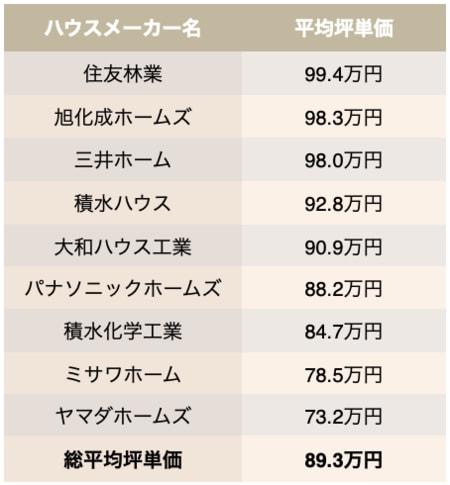 主なハウスメーカーの平均坪単価