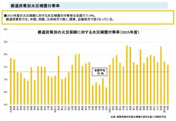 2015年度の火災保険に対する水災補償の付帯率は全国で73.4%。中国、四国、九州地方で高い。