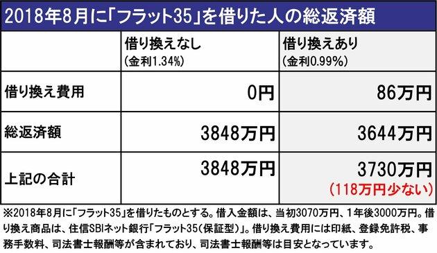 2018年8月に「フラット35」を借りた人の総返済額