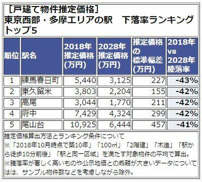 東京西武・多摩エリア、下落率ランキング