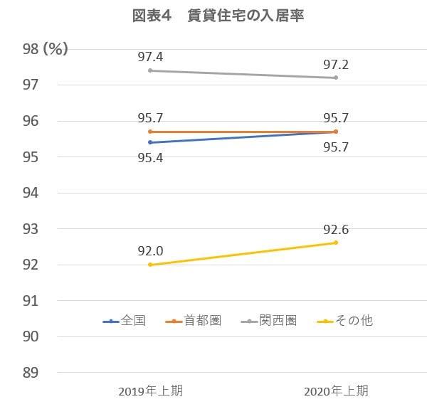 図表4 賃貸住宅の入居率(単位:%)