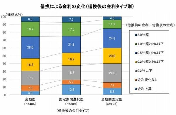 グラフ 借換による金利の変化(借換後の金利タイプ別)