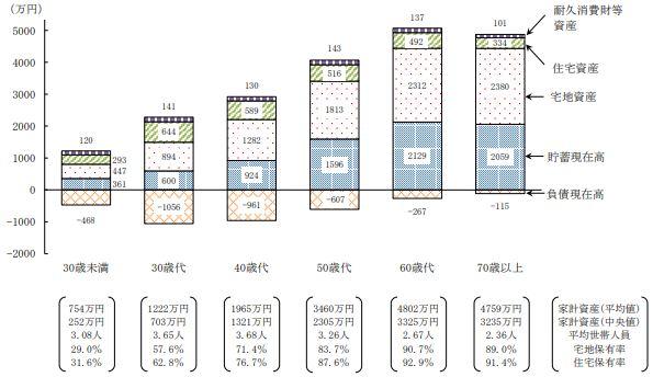 世帯主の年齢階級別1世帯当たり家計資産の内訳(二人以上の世帯)