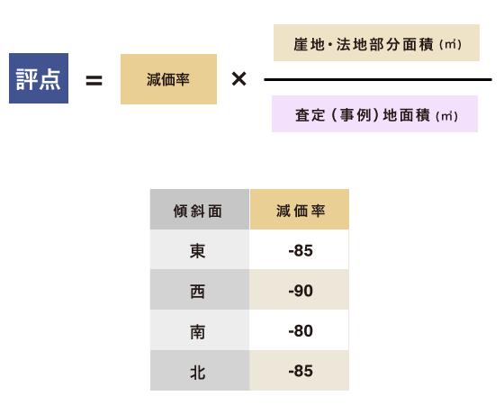 崖地・法地が利用不可能な場合の評点の計算式