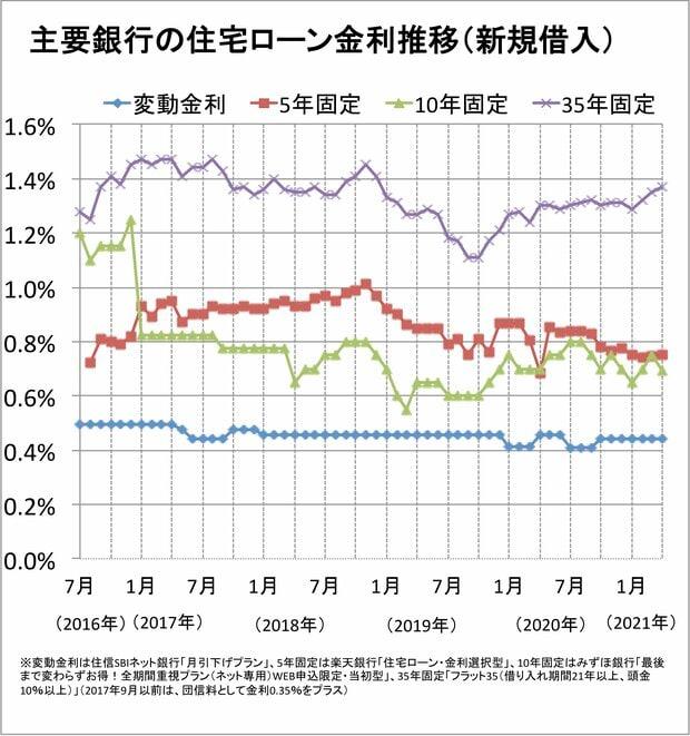 主要銀行の住宅ローン金利推移(新規借入)