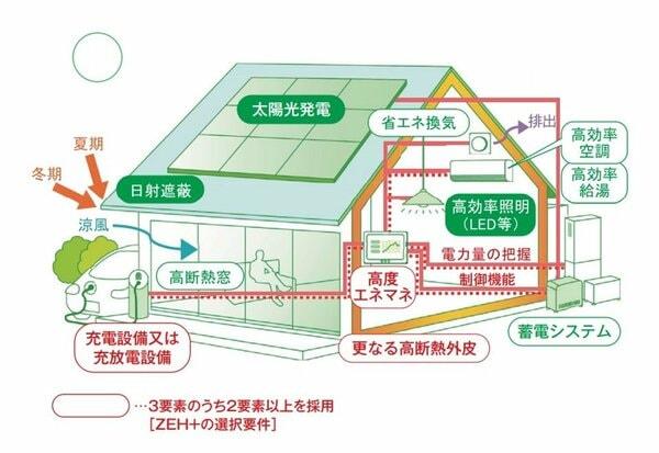 ZEH支援事業(ZEH+)の概要図