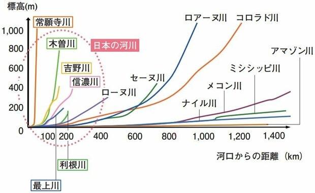 。日本の河川の勾配は海外の大河との比較し、長さが短い割に標高の高い所から流れ落ちるため、流れが速く強くなる