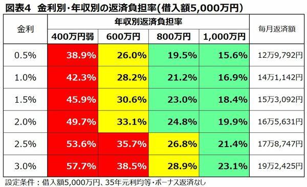金利別年収別の返済負担率一覧 借入額5000万円