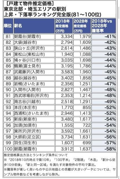 東京北部・埼玉エリアランキング 81-100位