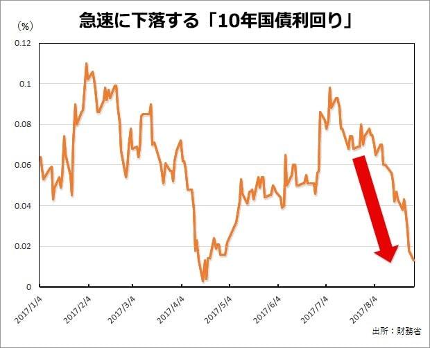 急速に下落する「10年国債利回り」