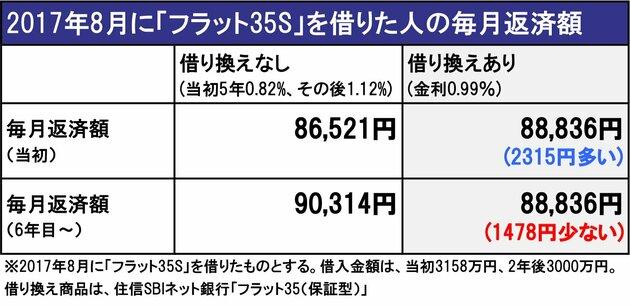 2017年8月に「フラット35S」を借りた人の毎月返済額