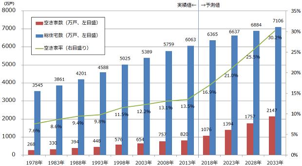 総住宅数、空き家数および空き家率の実績と予測結果