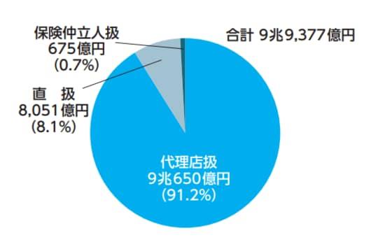 日本損害保険協会「日本の損害保険ファクトブック2020」