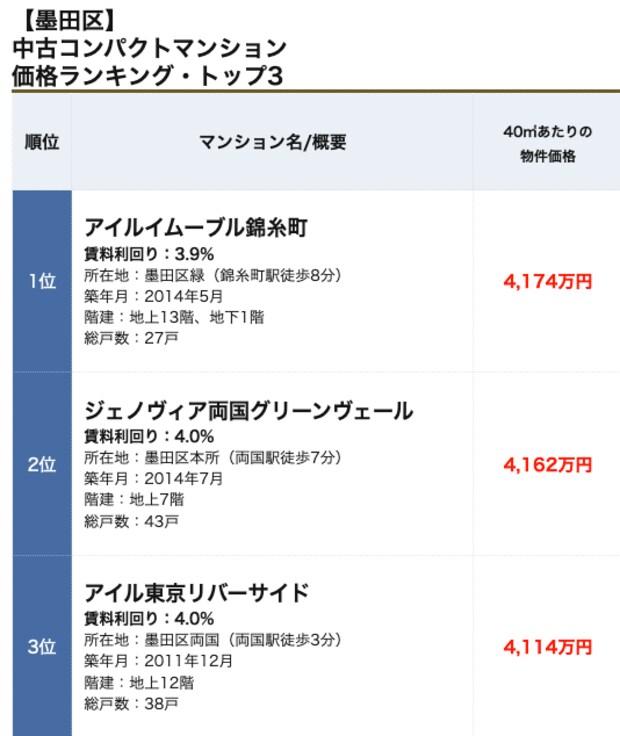 墨田区コンパクトマンションランキング
