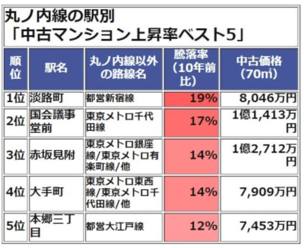 丸ノ内線の駅別中古マンション上昇率ベスト5