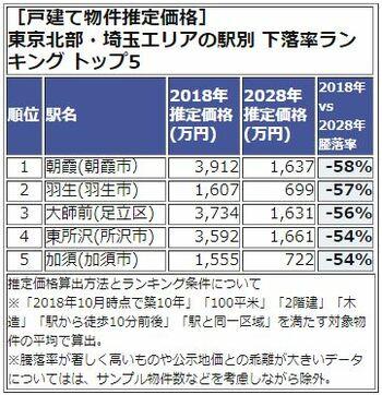 東京北部・埼玉エリアの駅別 下落率ランキング トップ5