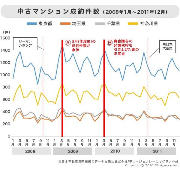 中古マンション成約件数(2008年1月〜2011年12月)