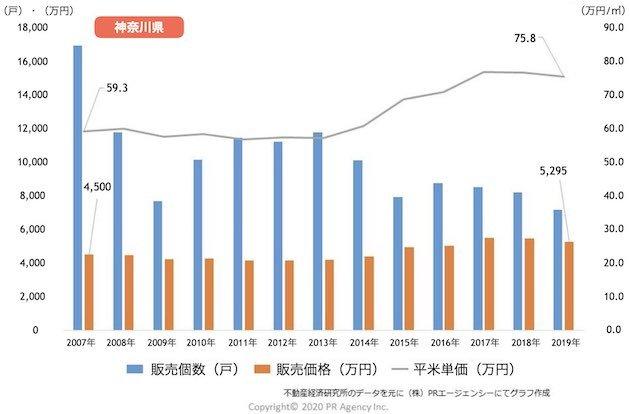 神奈川県の新築マンション「販売戸数・販売価格・平米(㎡)単価」推移